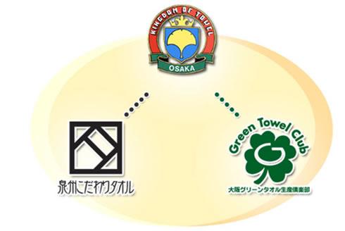 タオル王国OSAKAから泉州こだわりタオル、大阪グリーンタオル生産倶楽部へ。